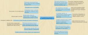 kak sdelat intellekt-kartu v programme X-mind