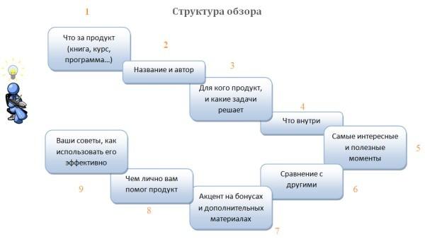 как сделать обзор партнерского продукта