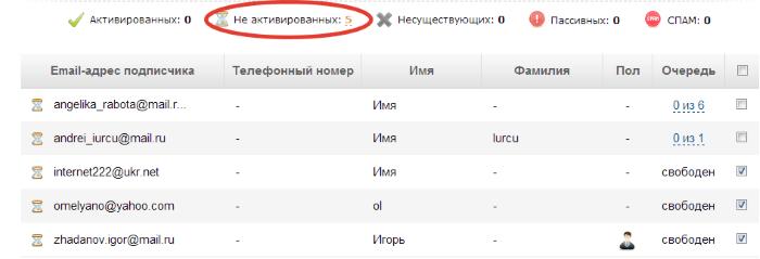 неактивированные подписчики на Смартреспондере