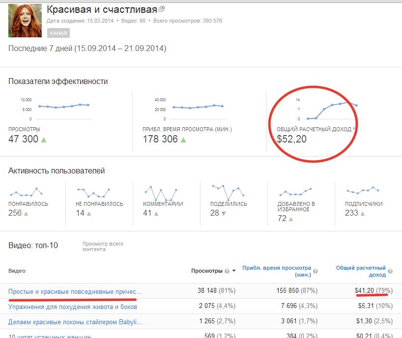 рекламный доход с канала