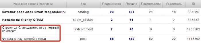 каналы подписки  на smartresponder