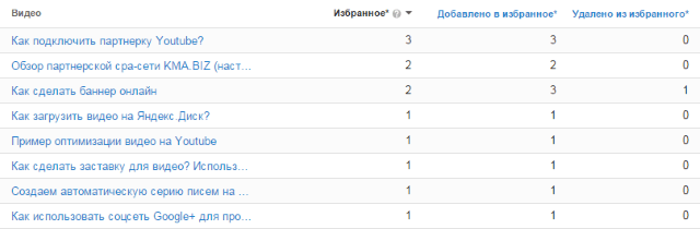 статистика по добавлениям в избранное