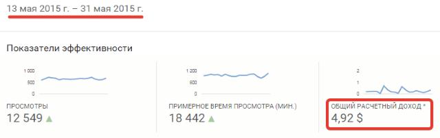 доход от монетизации на ютуб-канале №2 с 13по 31 мая