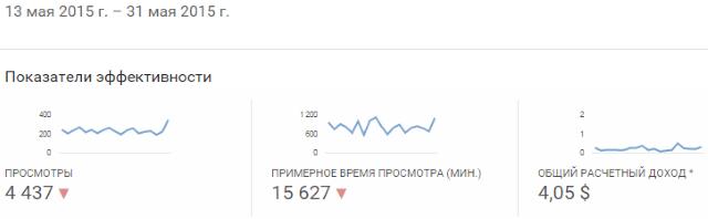 доход с ютуб канала №1 с 13 по 31 мая 2015