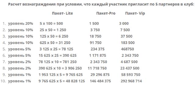 доход по партнерской программе офферинвест