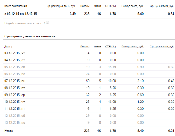 статистика по рекламе офферинвеста в директе