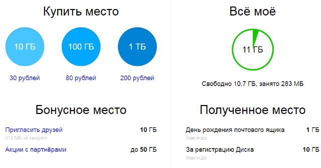 Как использовать Яндекс.Диск онлайн: загружать и делиться файлами