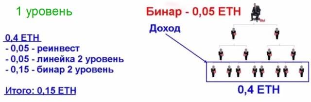 Обзор партнерской программы (P2P проекта) по заработку криптовалюты эфириум