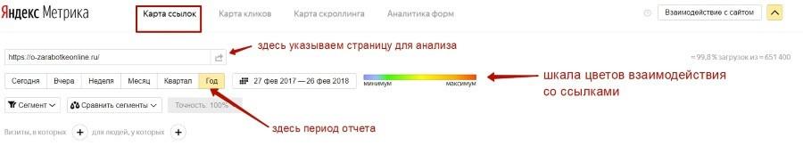 Полезные отчеты Яндекс.Метрики, которые помогут лучше узнать посетителей вашего сайта