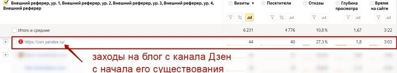 Куда податься блогеру за трафиком? В Яндекс Дзен!