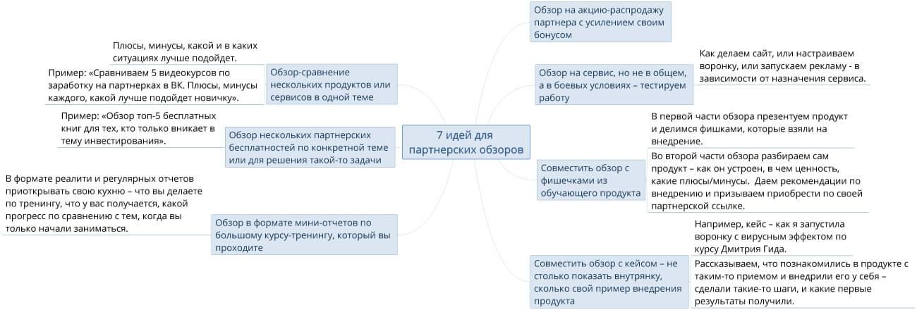7 идей для партнерских обзоров